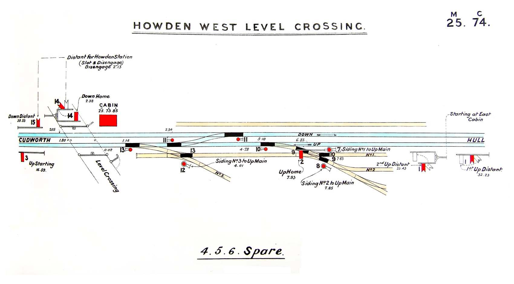 Disused Stations: South Howden Station
